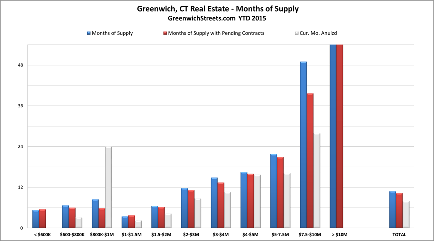 Greenwich Real Estate July 2015 Months of Supply by Price Range