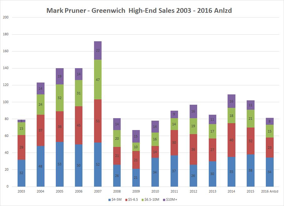 highend-sales98-8-16-barchartstacked-092816