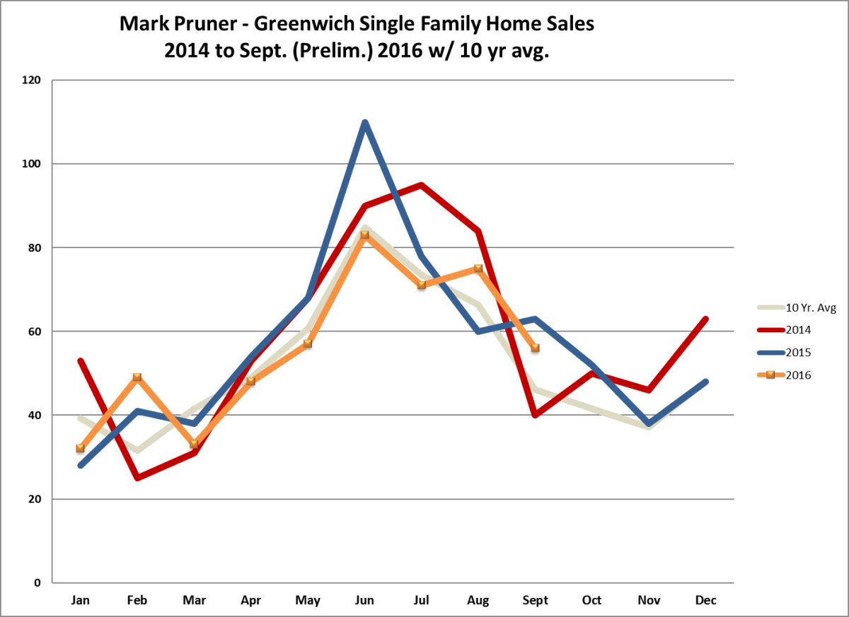Greenwich House Sales