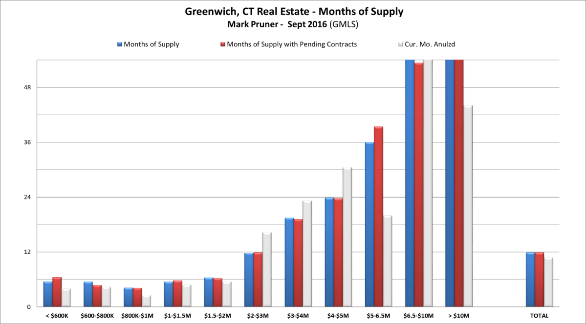 Greenwich Months of Supply