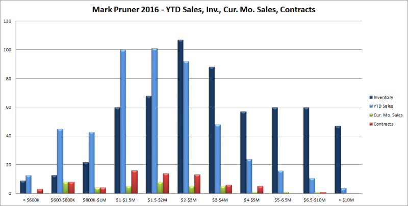 oct2016-sales-inv-cur-ks-110216