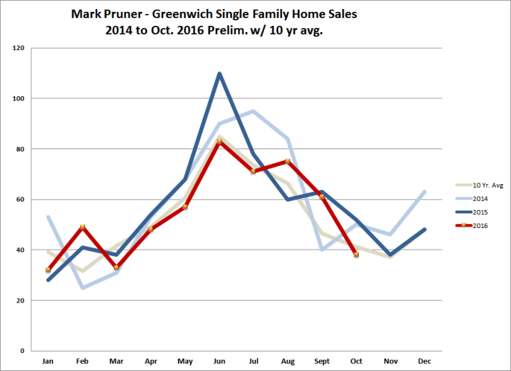 Greenwich Homes Sales 2014 - Oct. 2016