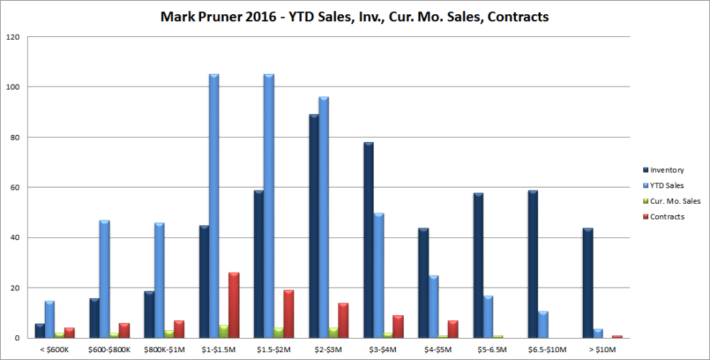 Nov. 2016 Sales, Inventory, & Contracts in Greenwich, CT
