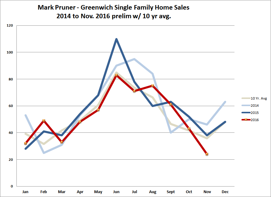 Nov. 2016 Greenwich Single Family Home Sales