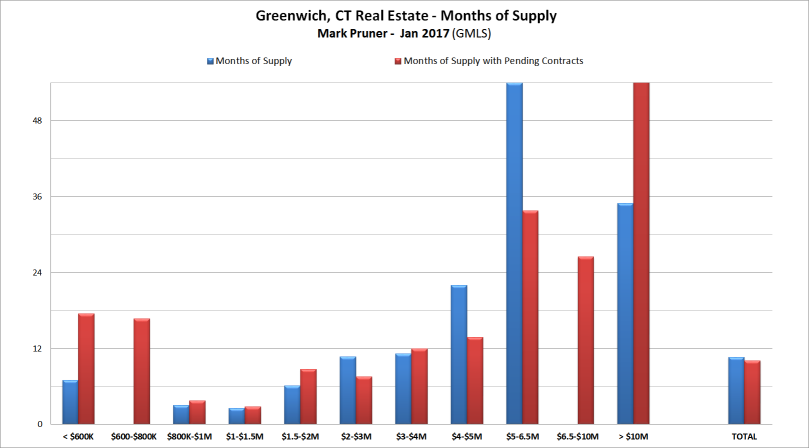 Greenwich Real Estate Months of Supply by Sales and Contracts - January 2017