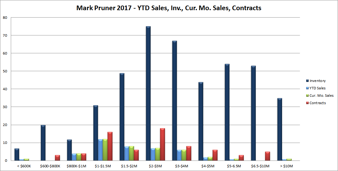 January 2017 Greenwich Real Estate Inventory, Sales YTD, January Sales and Contracts