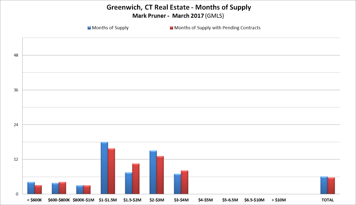 The 2017 condo market in greenwich ct greenwichstreets over 4 million months of supply for single family homes take another jump up to over 2 years supply but we dont see this in the condominium market 1betcityfo Gallery