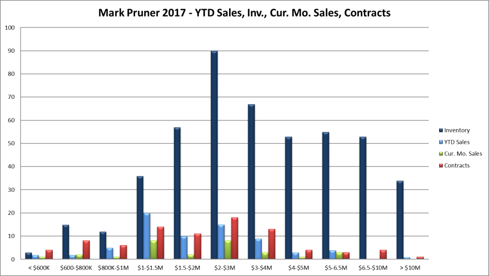 feb2017-sales-inv-cur-ks-030217