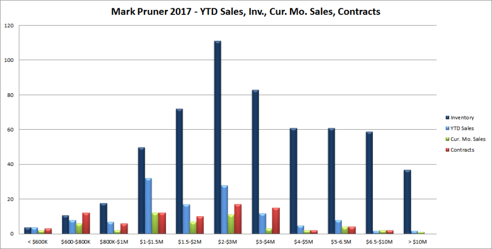 Mar2017.Sales.Inv.Cur.Ks.040217