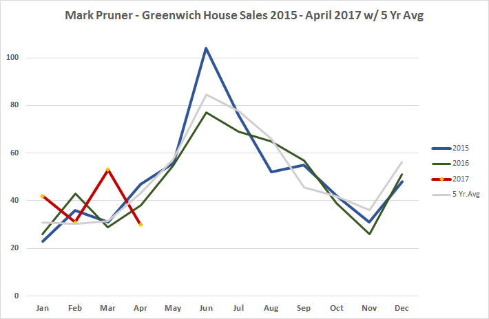 Greenwich House Sales 2015 - Apr. 2017