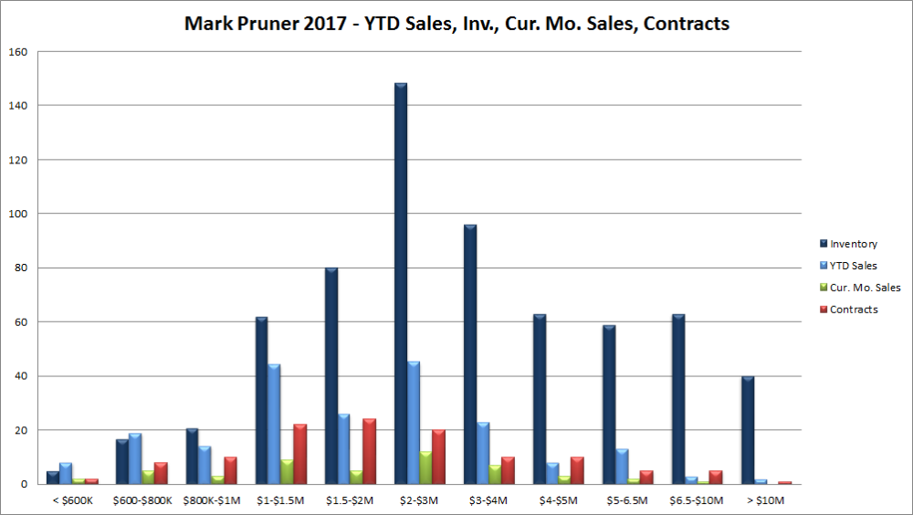 May2017.Sales.Inv.Cur.Ks.053117