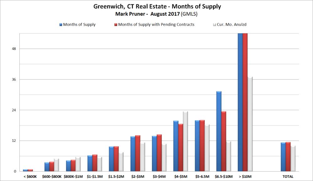 Greenwich R.E. Months of Supply Aug. 2017