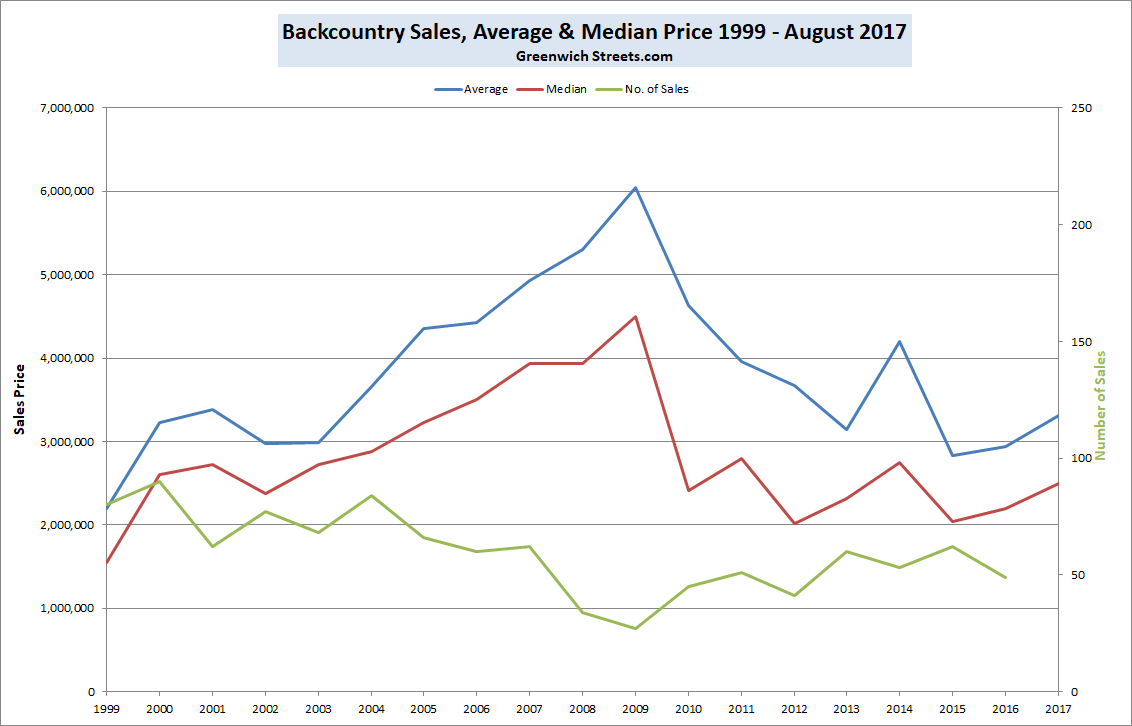 Backcountry Greenwich House Size and Median Price