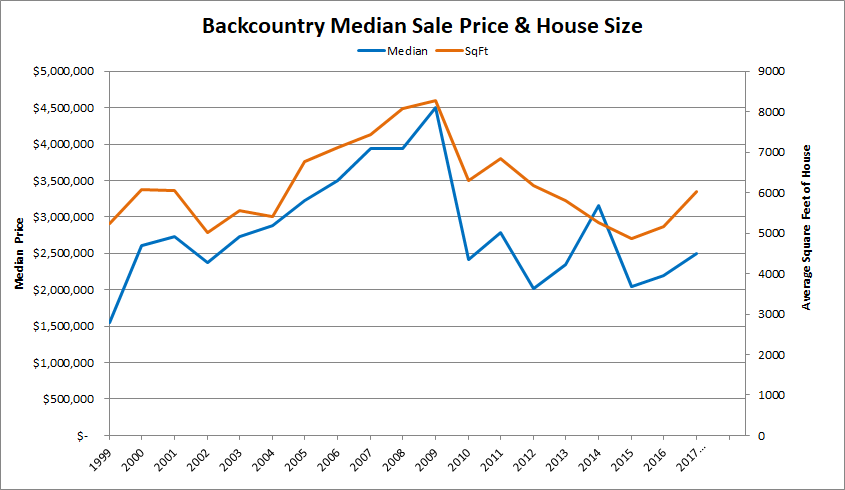 BackCountry Median Sales Price and S.F.