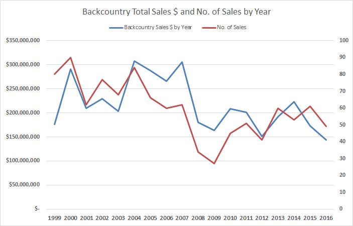 BackCountry Volume & Sales Nos.