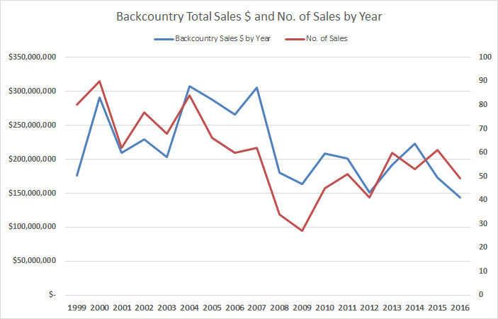 BackCountry Volume & Sales Nos.