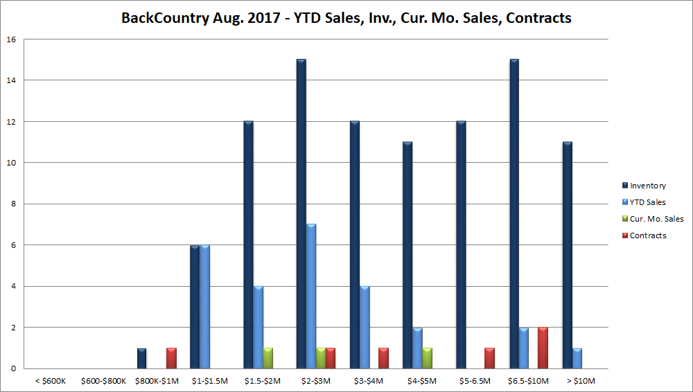 Backcountry Inventory, Sales YTD, August Sales and Contracts
