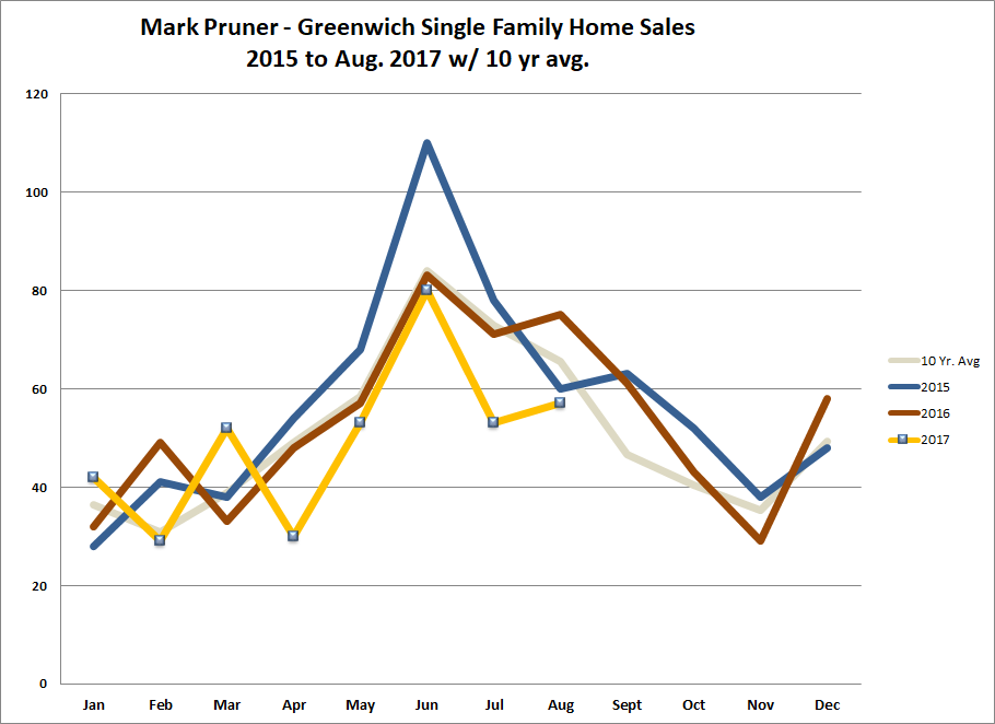 Greenwich Real Estate Sales 2015 - Aug 2017 w/ 10 year average