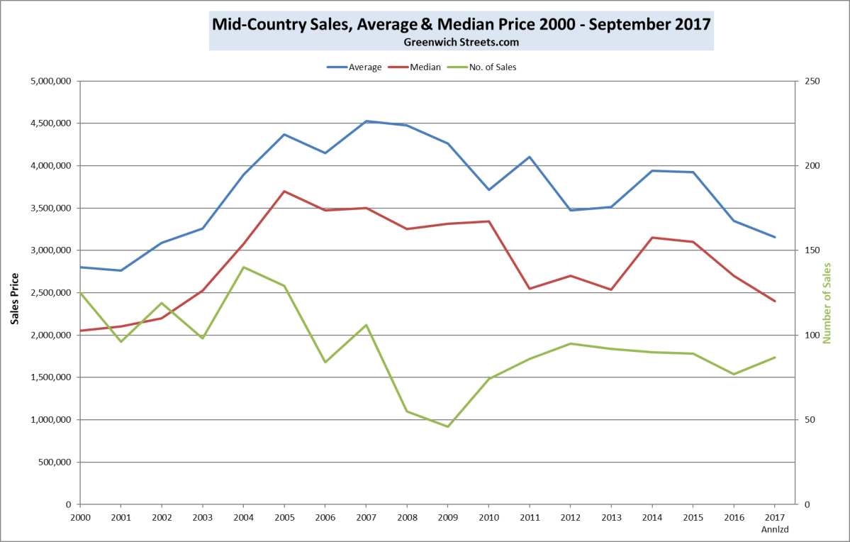 Greenwich Mid-Country Sales, Average and Median