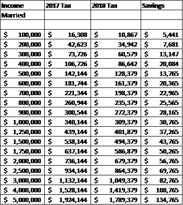 Federal Income Tax Table 2018 vs.2017 by $100,000s